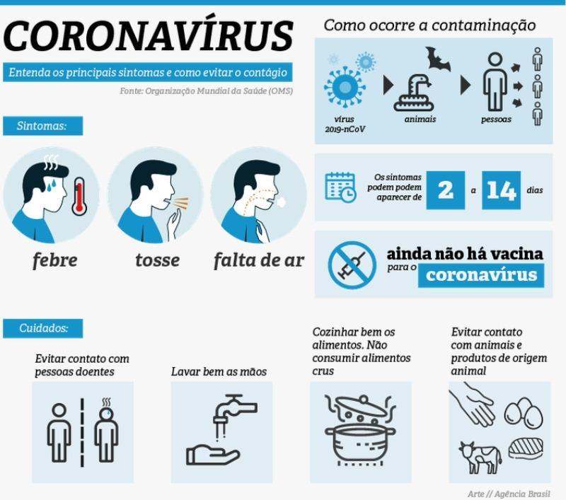 Cartilha Coronavírus com os principais sintomas e como evitsr o contágio