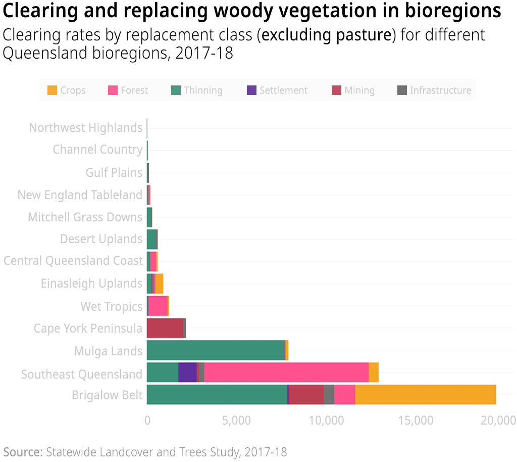 A chart showing the clearing rates by replacement class (excluding pasture) in Queensland's bioregions in 2018-19
