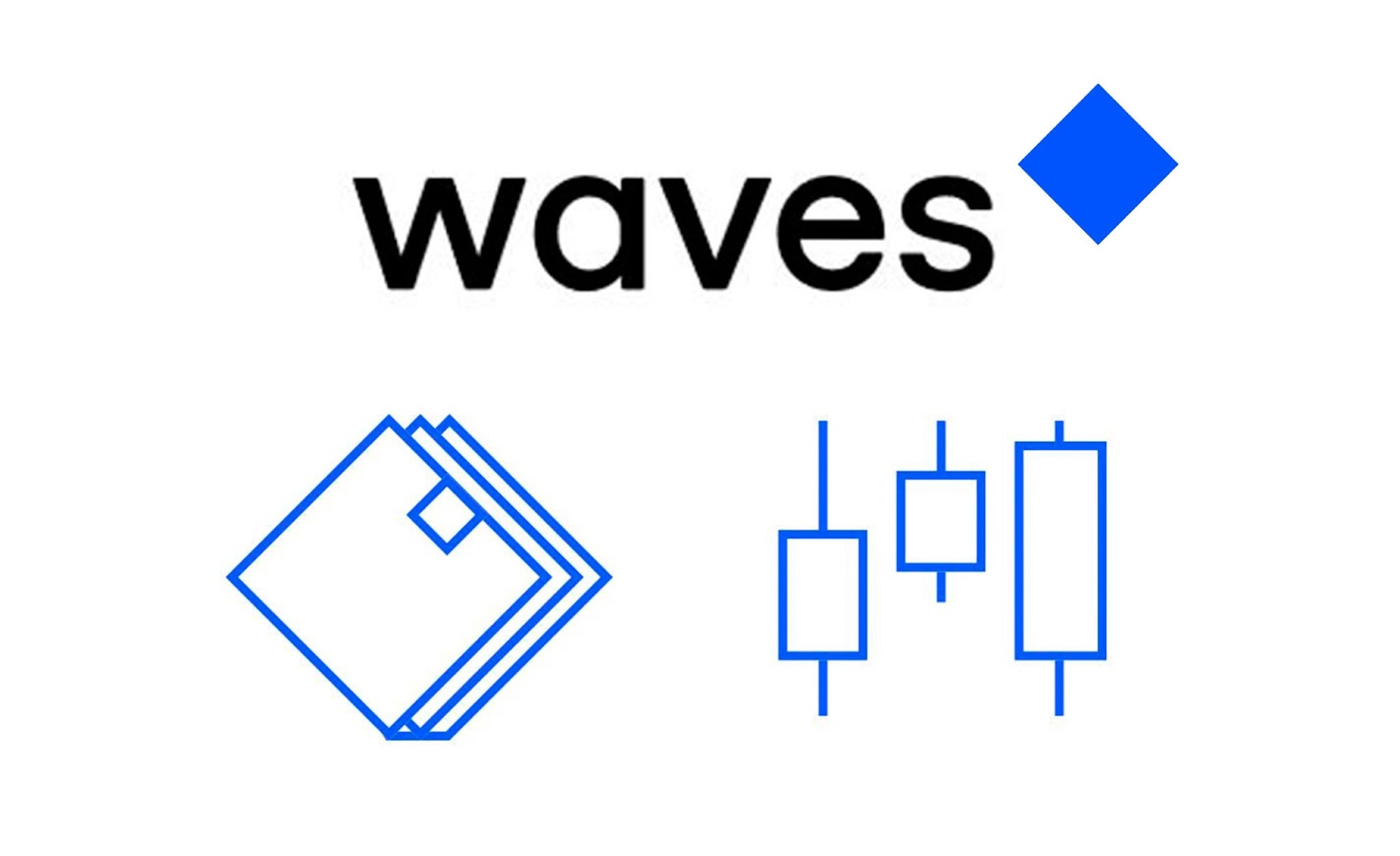 Waves Coin Price Prediction 2020