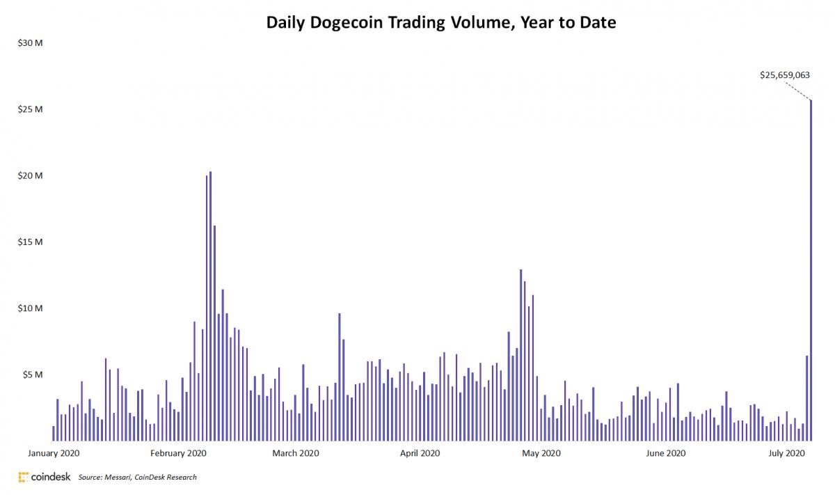 Volumen de comercio de DOGE. Fuente: Messari