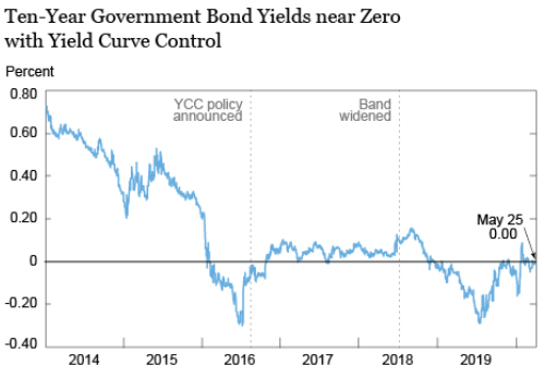 Japanese Yield Curve Control
