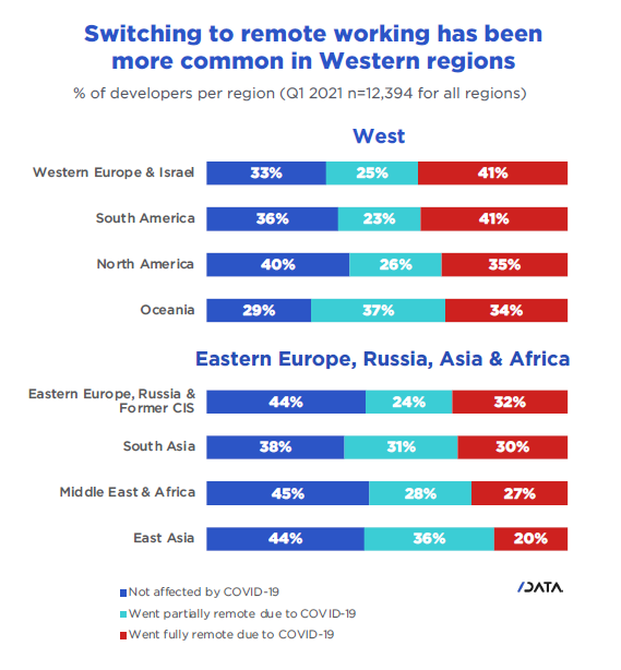 Switching to remote working has been more common in Western regions.