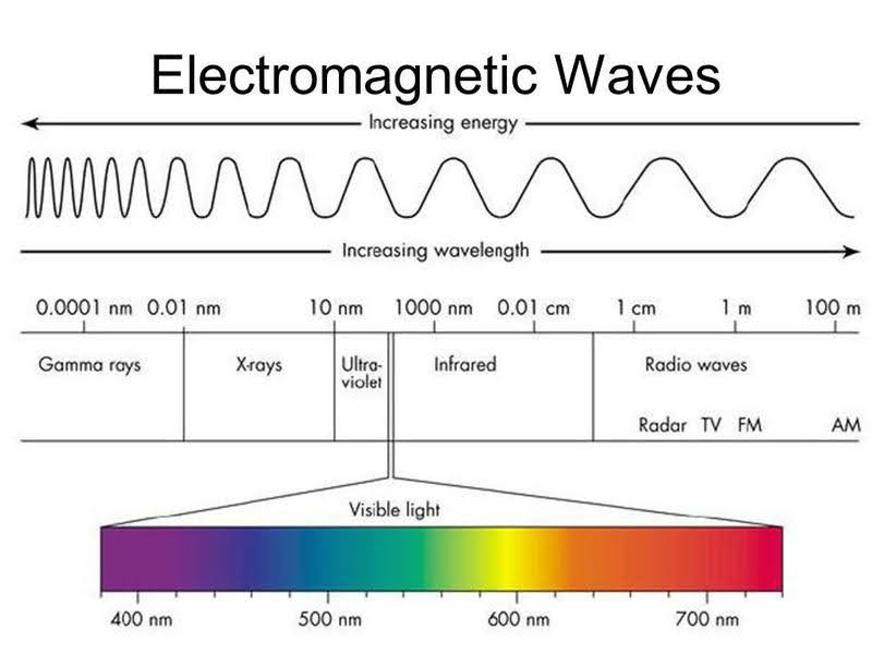 This is an image illustrating the Electromagnetic Wave spectrum, wavelength, and visible light.