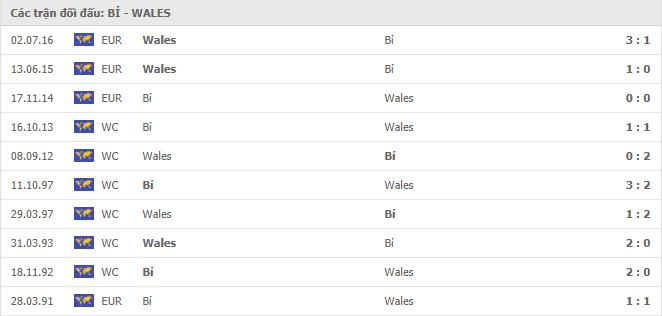 10 cuộc đối đầu gần nhất giữa Bỉ vs Wales