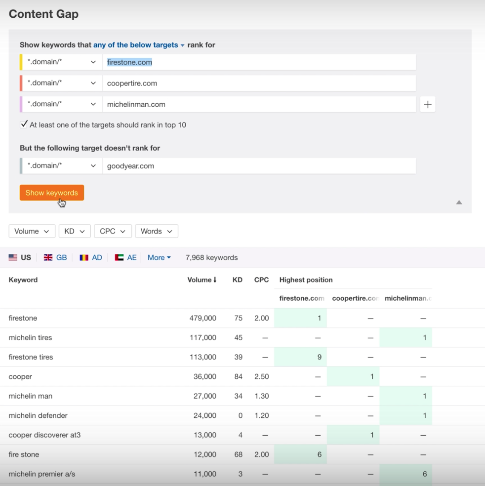 An Easy SEO Content Gap Analysis You Can Do Today [Video] | Social Media Today