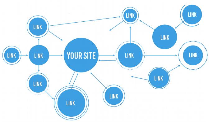 Việcbacklink taycóác hại gì cho webkhông?