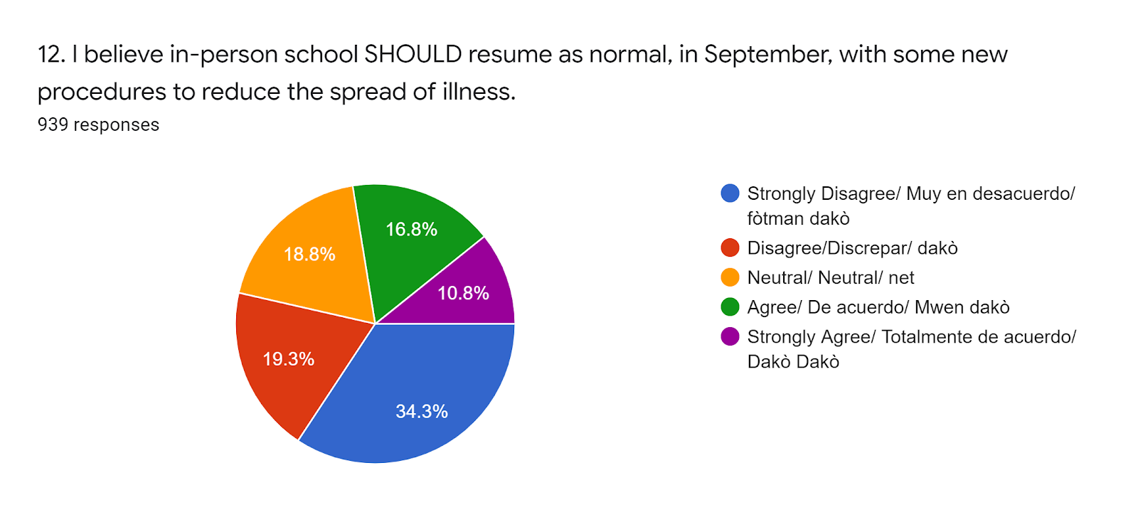 Forms response chart. Question title: 12. I believe in-person school SHOULD resume as normal, in September, with some new procedures to reduce the spread of illness.. Number of responses: 939 responses.
