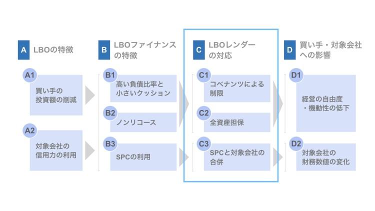 LBOファイナンスの概要(②中編)