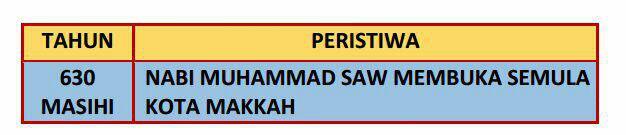 APAKAH KEPENTINGAN PERISTIWA TERSEBUT TERHADAP KERAJAAN ISLAM MADINAH?