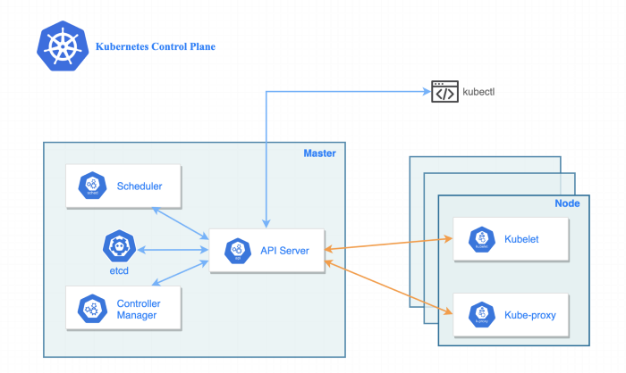kubernetes components and control pane
