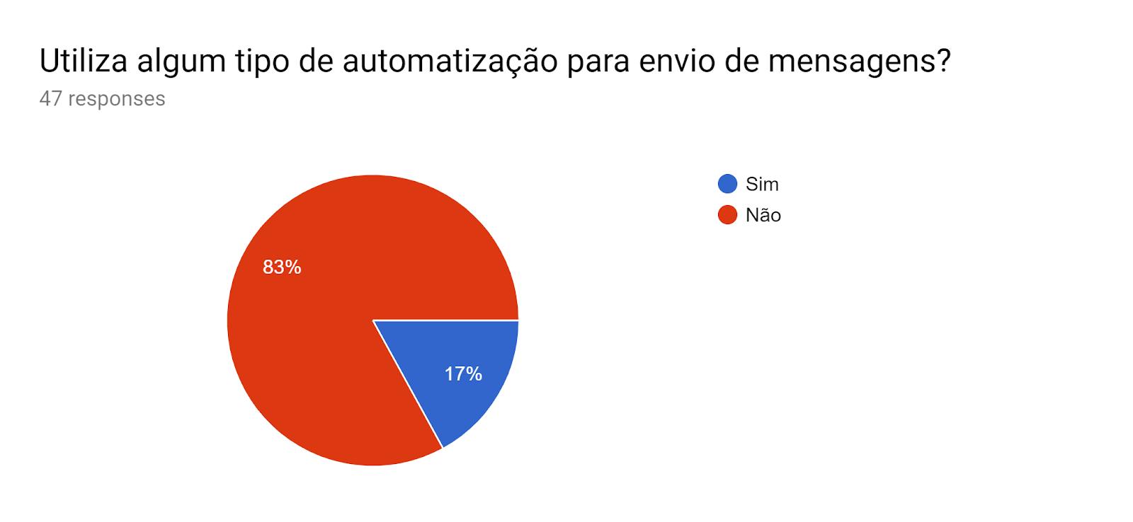 Forms response chart. Question title: Utiliza algum tipo de automatização para envio de mensagens? . Number of responses: 47 responses.