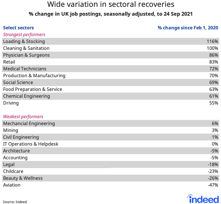 """Table titled """"Wide variation in sectoral recoveries."""""""