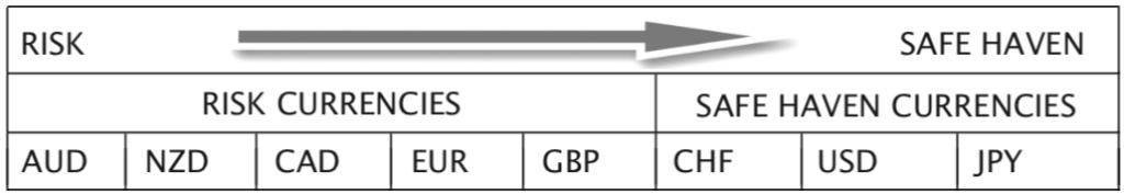 SP500 risk barometer