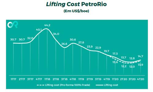 Lifting cost (custo de extração) PRIO.