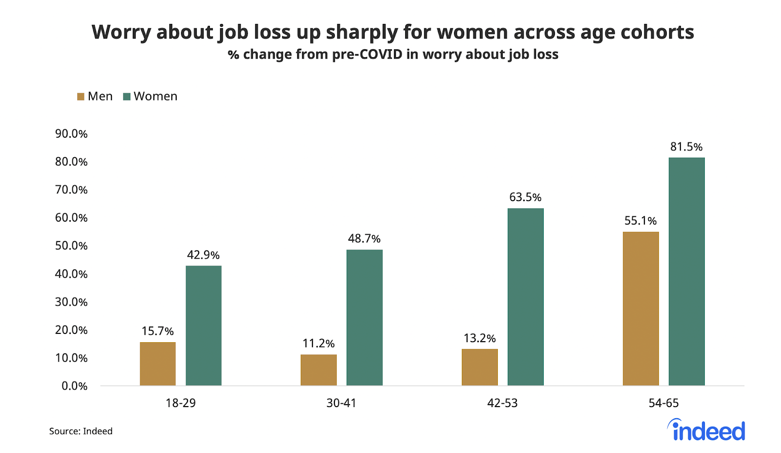 Bar graph surveying men and women worries about job loss up sharply for women across all age cohorts