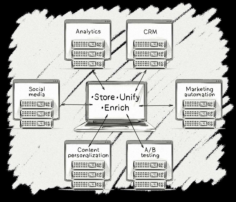Image sourc  e: https://clearcode.cc/blog/customer-data-platform/