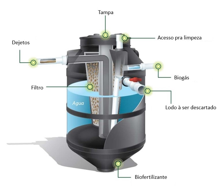 biodigestor-funcionamento destinação resíduos  benefícios