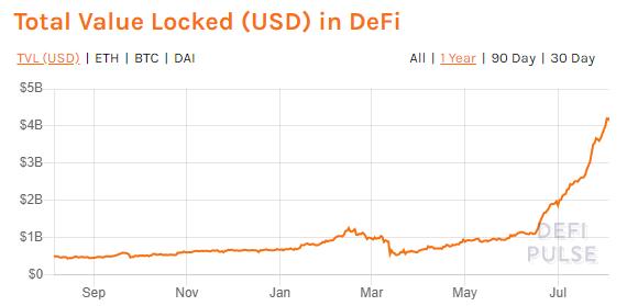 Tổng giá trị bị khóa trong DeFi. Nguồn: DeFiPulse