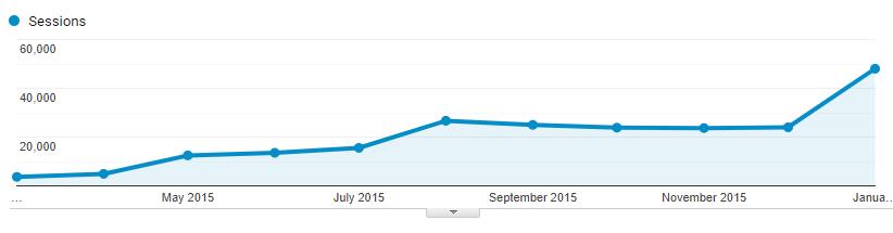pinterest traffic for blog