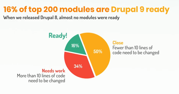 top_200_modules__are_drupal_9_ready