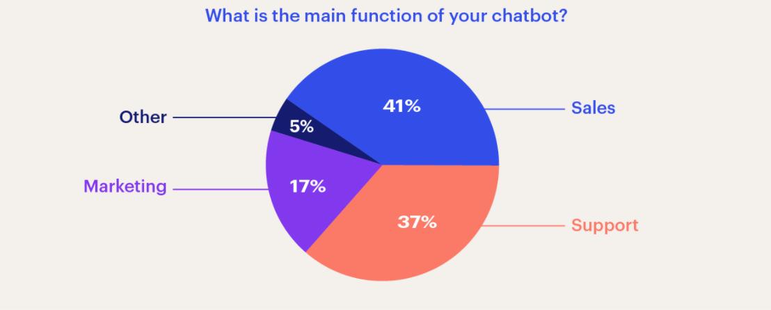 chatbot development benefits