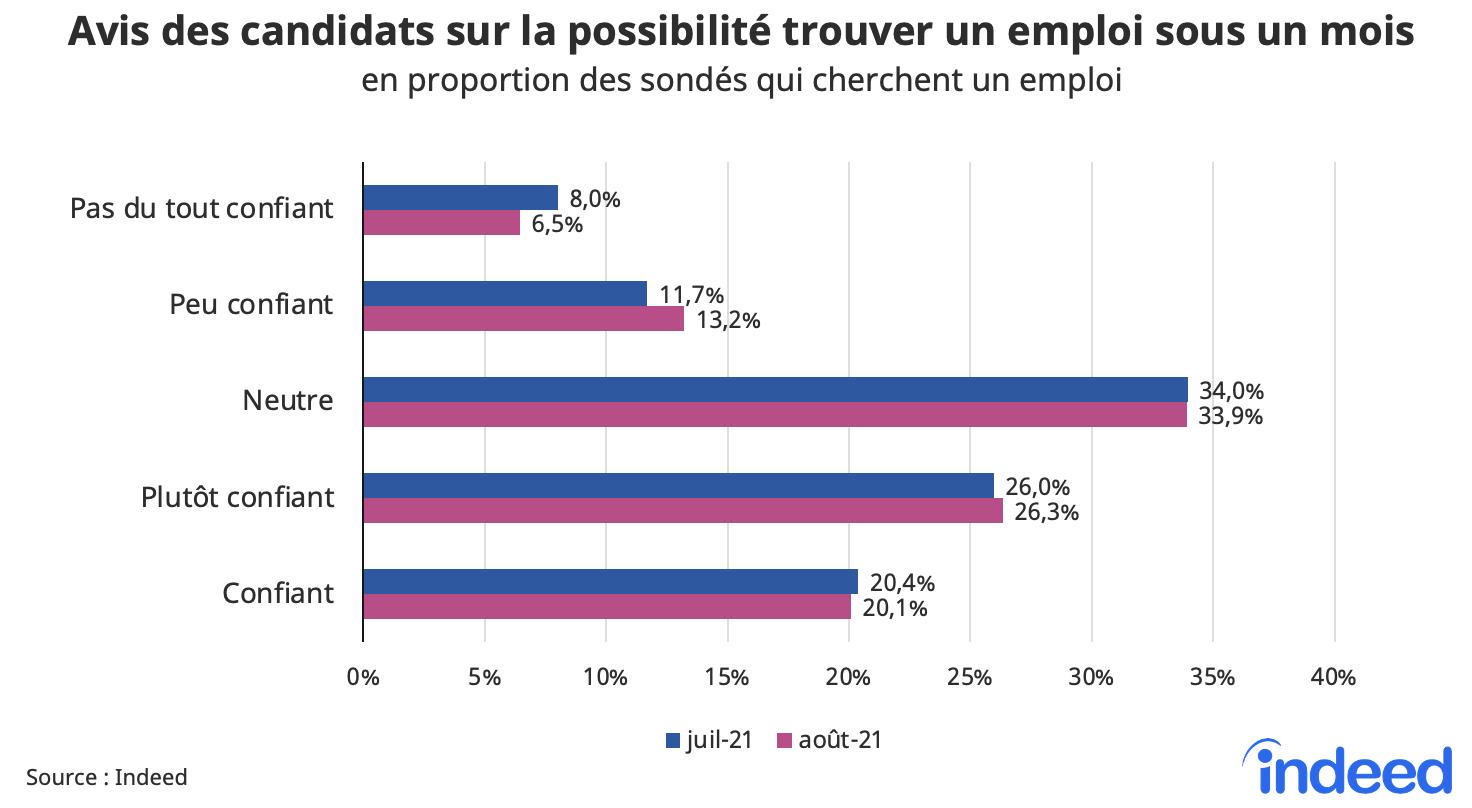 Cet histogramme présente l'avis des candidats sur la possibilité de trouver un emploi, en proportion des sondés qui cherchent un emploi, pour les mois de juillet et août 2021