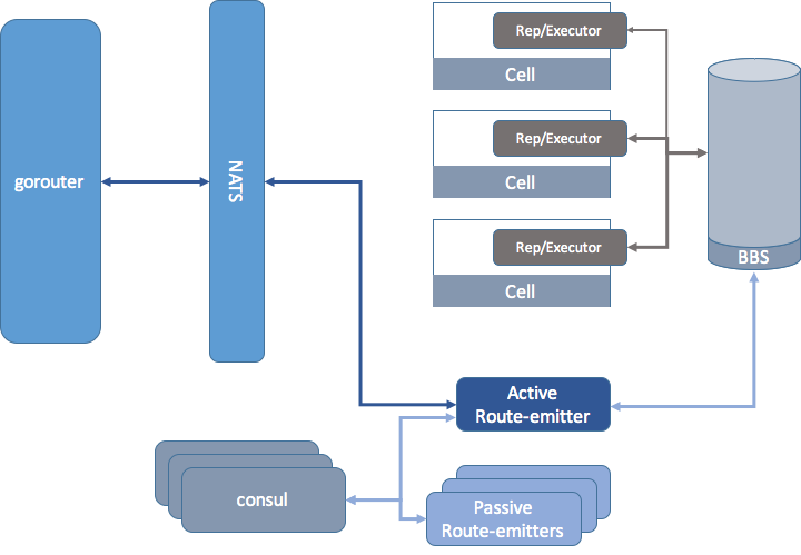 Improving Robustness and Reliability in Cloud Foundry: Part