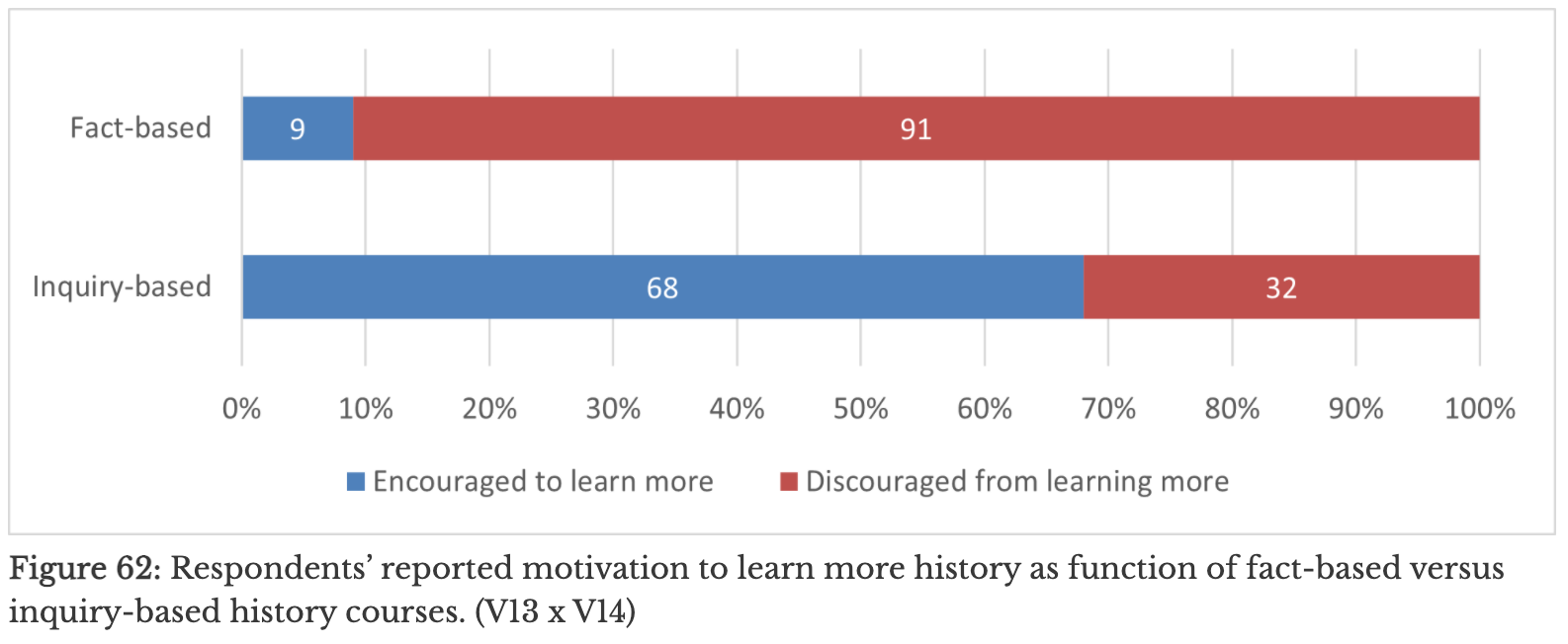 Graph on the benefits of Deep Analysis in the history classroom.