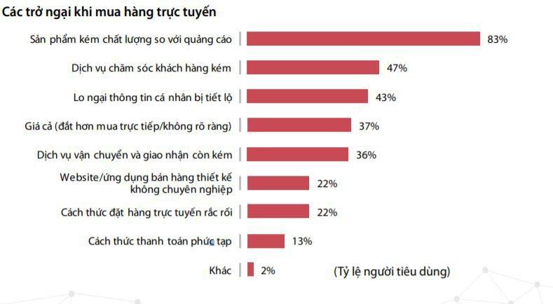 Chính thức phát hành Sách trắng thương mại điện tử Việt Nam 2019 | Doanh thu thương mại điện tử Việt Nam đạt hơn 8 tỉ USD, tăng trưởng 30% | Đâu là những trở ngại chính của người tiêu dùng khi mua hàng trực tuyến?