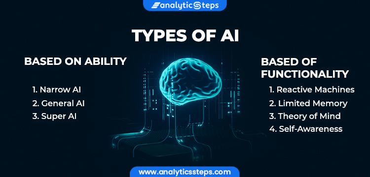 The images shows what are the types of AI based on its ability and functionality. They are -Reactive machine -Limited Memory -Theory of mind Self Awareness -Narrow AI -General AI -Super AI check the types and examples how and where AI is used in day-to-day life.