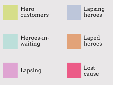 Segmenting lapsed customers categories