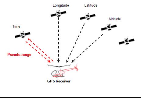 Lesson plans: Ground lesson 16 (4) - Radio navigation