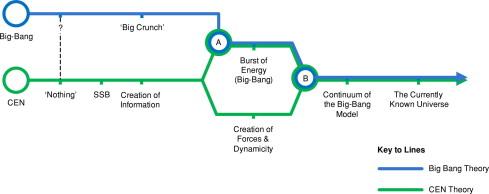 מפת מסלול סכמטי של תיאורית המפץ הגדול ותיאורית CEN.  הכחול ...