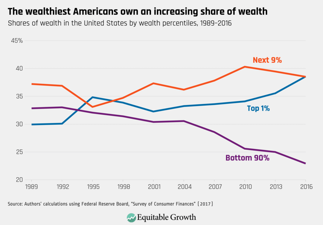 The wealthiest Americans own an increasing share of wealth