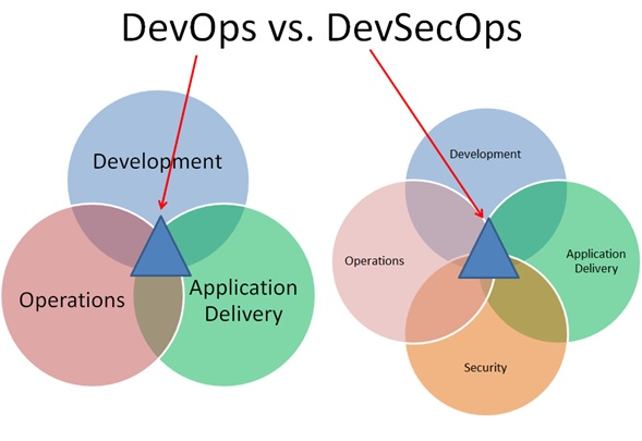 DevOps Security Benefits and Best Practices