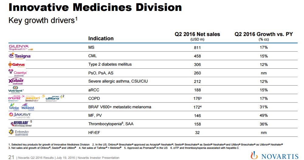 Novartis Needs To Stem The Bleeding From Gleevec Decline Gurufocus
