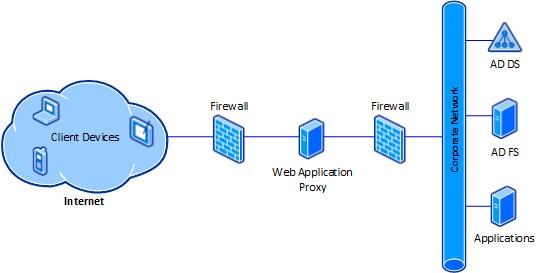Web Application Proxy Topology