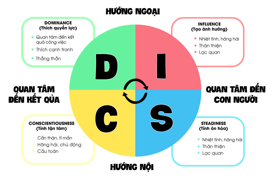 bai-test-disc