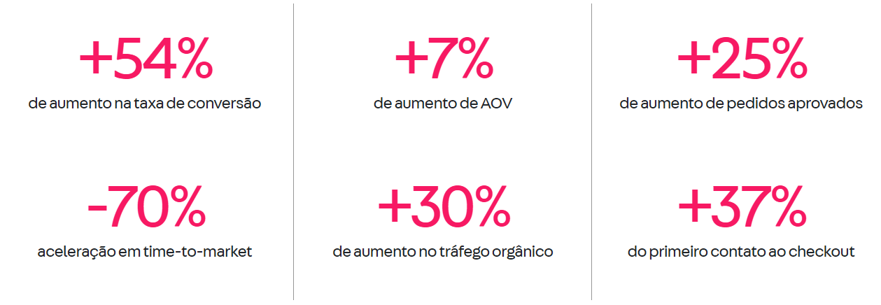 Números de crescimento médio com o Smart Checkou da VTEX