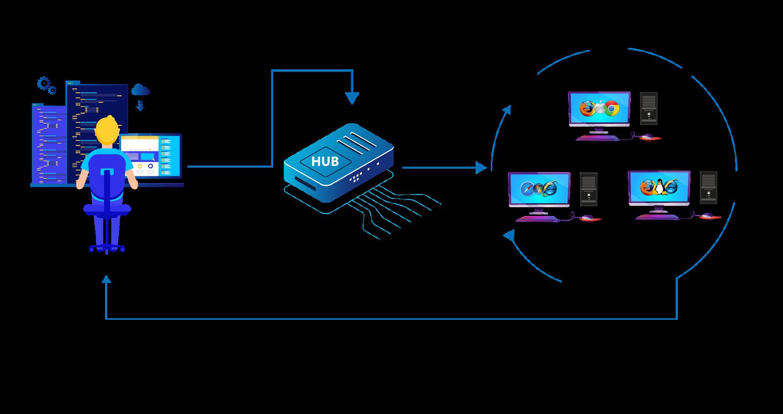 HUB(web driver nodes)