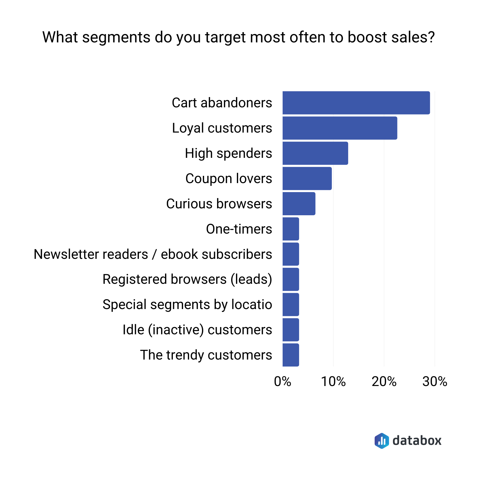 Which segments should online stores target to boost sales?