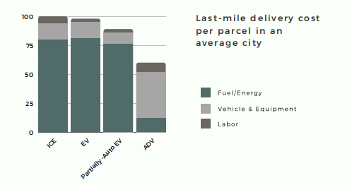 Future of Last Mile Delivery: stats