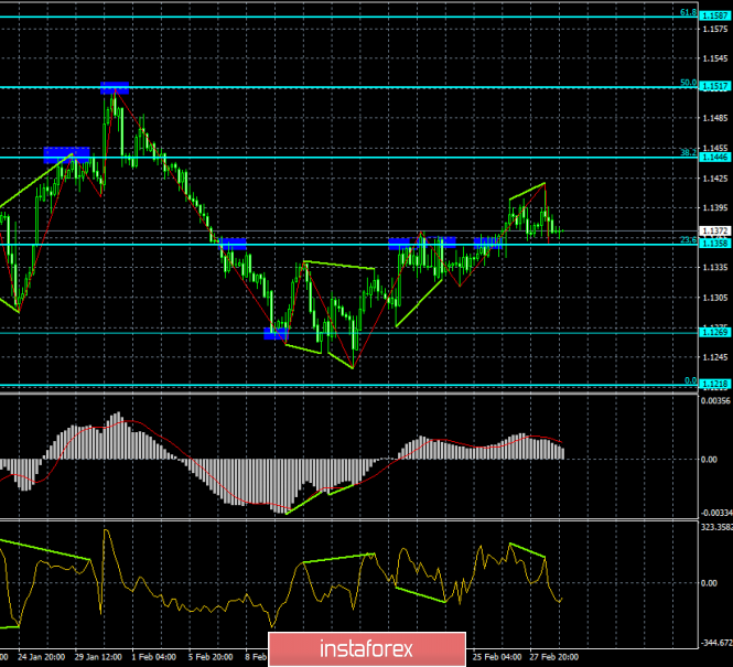Analysis of EUR / USD Divergences for March 1. Two bearish divergences sent the euro down