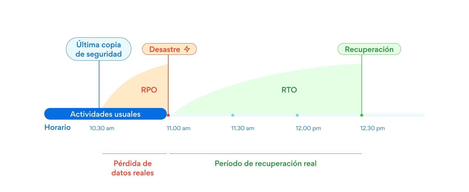 plan de continuidad del negocio RPO RTO