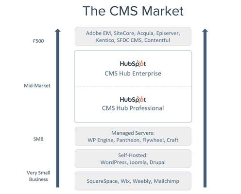 The CMS Market