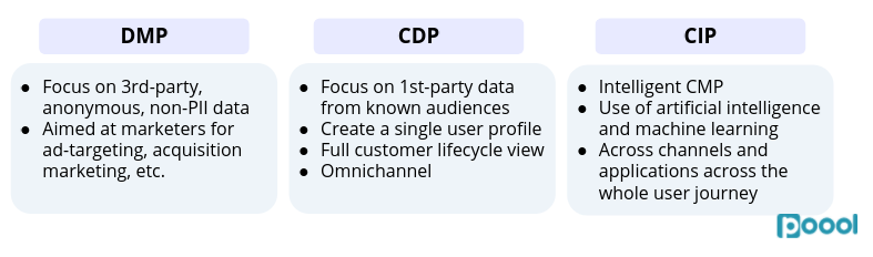 First-Party Data and Registration Walls Part 2: DMP vs CDP vs CIP