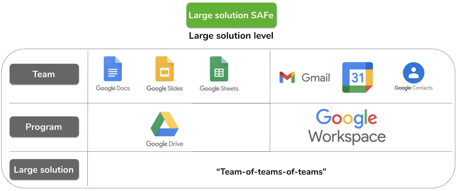 Large solution SAFe scaled agile framework example | Echometer
