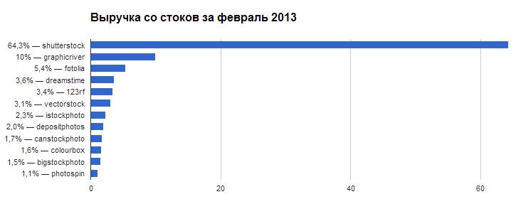 Выручка со стоков за февраль 2013