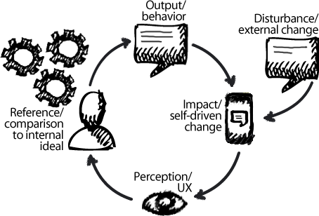 PCT perception control theory.png