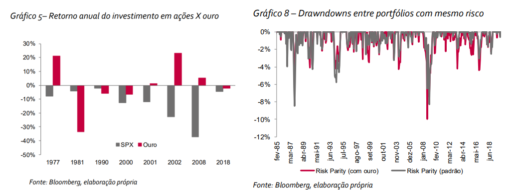 Gráfico à esquerda: retorno anual do investimento em ações vs. ouro. Gráfico à direita: drawdowns entre portfólios com mesmo risco.